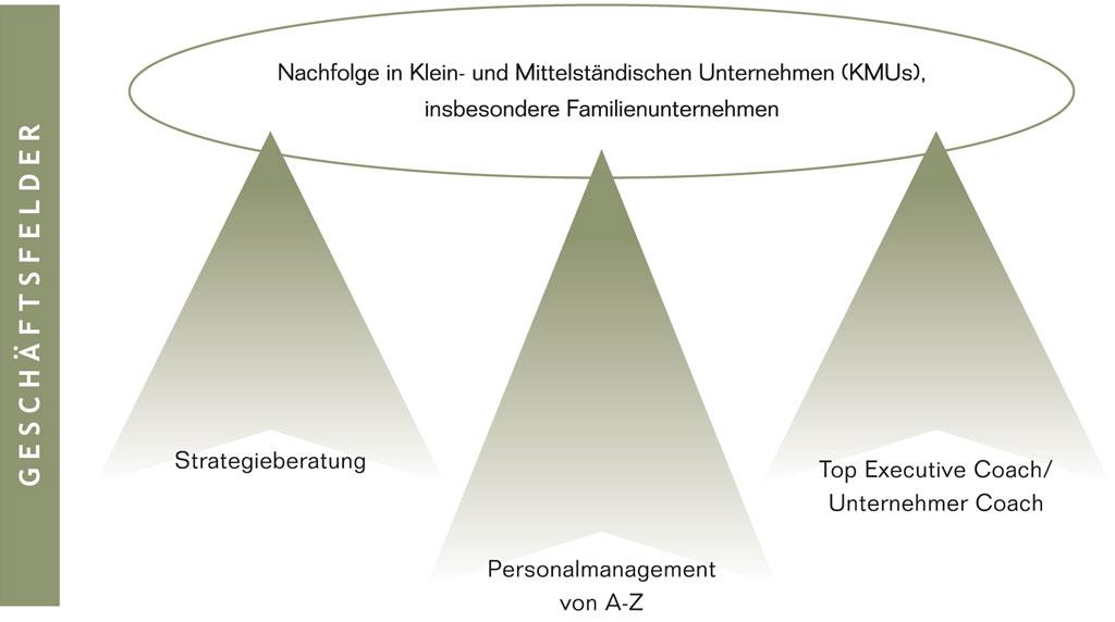 Nachfolge in Klein- und Mittelständischen Unternehmen
