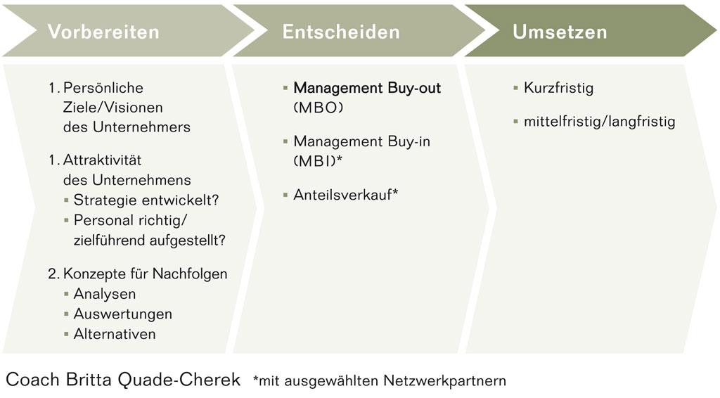 Der Prozess der Nachfolge in Klein- und Mittelständischen Unternehmen, insbesondere Familienunternehmen